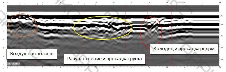 Воздушная полость, разуплотнение и просадка грунта на радиограмме