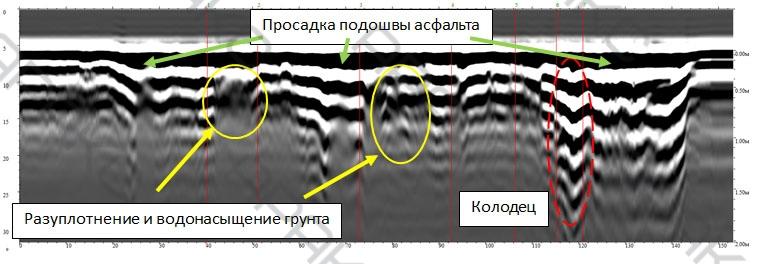 Просадка подошвы асфальта и разуплотнение и водонасыщение грунта на радиограмме