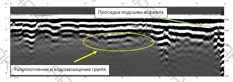 Разуплотнение и водонасыщение грунта на радарограмме