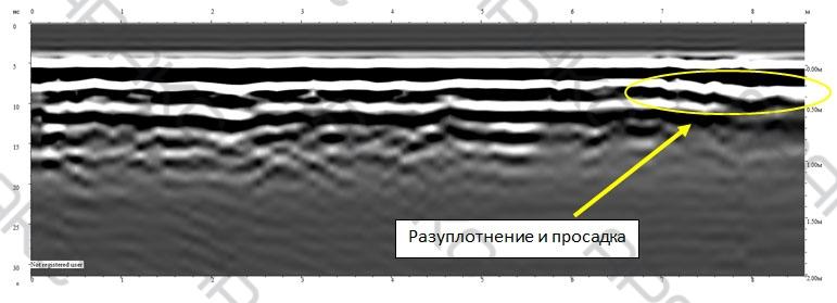 Разуплотнение и просадка на радарограмме