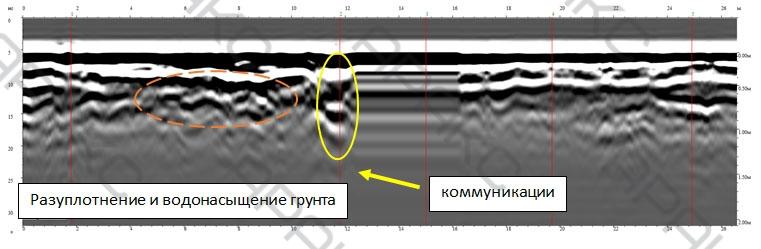 Разуплотнение и водонасыщение грунта и коммуникации на радарограмме