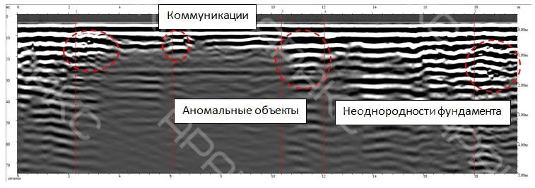 Коммуникации и неоднородности фундамента на радиограмме