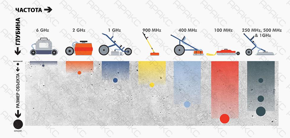 Пример влияния антенного блока на глубину зондирования и разрешение сканирования верхних слоев